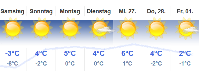 http://www.hotelelisabeth.at/media/2019/wetter21.2.png